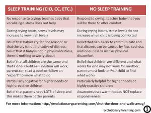 Sleep Training Comparison